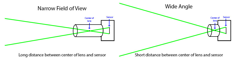 Focal lengths diagram