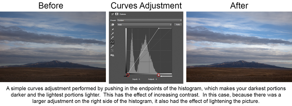 Pictures and histogram showing simple curves adjustment by pushing in endpoints
