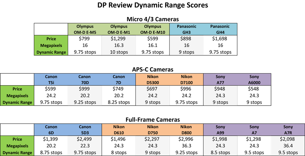 Chart showing Dynamic Ranges of digital cameras based on DP Review data