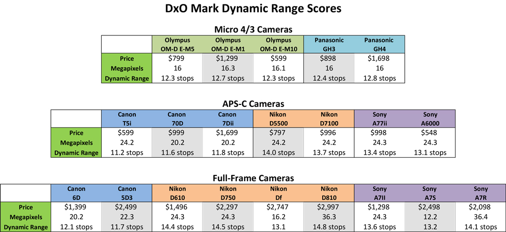 Dynamic Range of Digital Cameras as measured by DxO Mark