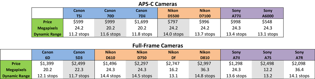 Is Full-Frame Worth It? Comparison of dynamic ranges of APS-C and full-frame cameras