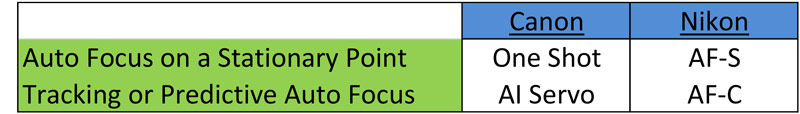 Auto Focus Modes Chart: Difference between One Shot and AI Servo or AF-S and AF-C