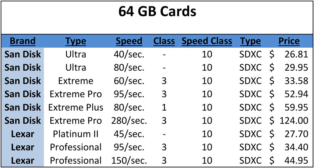 Comparison of 64GB SD memory cards