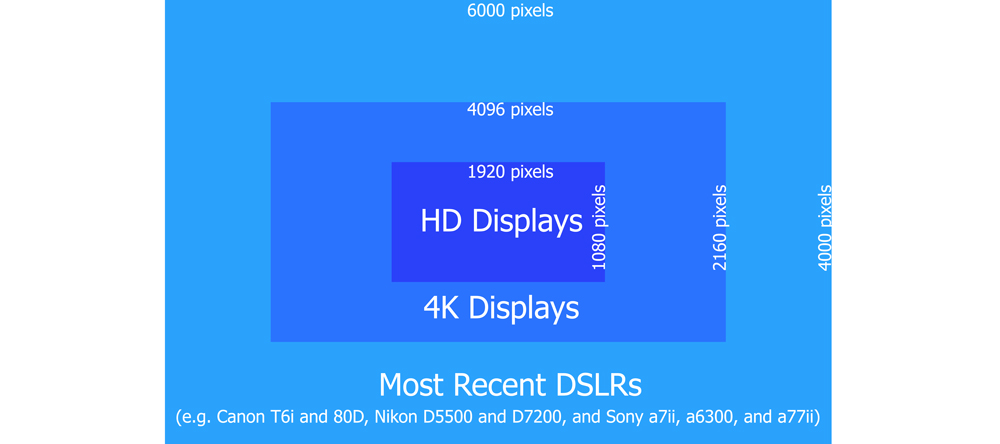 Comparison of pixels produced by a digital camera with the number of pixels in 4K display and HD display
