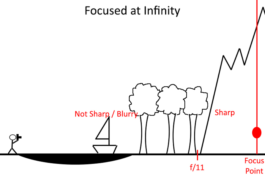 When focused at infinity with an aperture set at f/11, the sharp portion of the picture is limited to the portion at the very right (between the lines for f/11 and the point of focus).