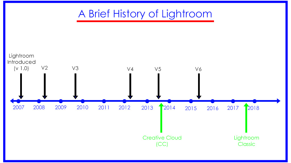 which photo editing software - history of Lightroom