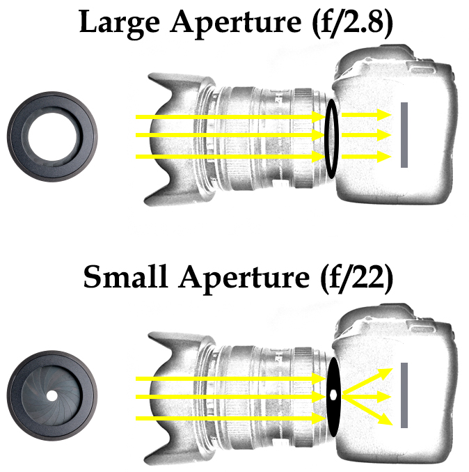 Diffraction graphic showing light entering camera with large aperture and small aperture